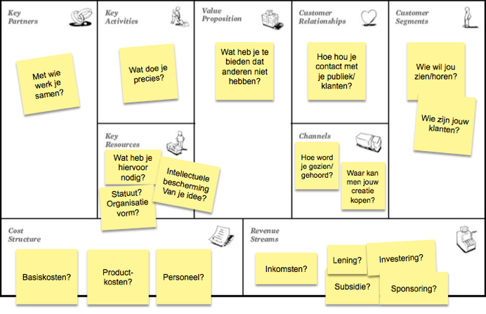 BMC Van Haren Publishing Voorbeeld Business Model Canvas