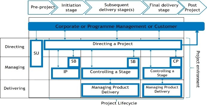 Figure: PRINCE2 process model (Source: AXELOS)
