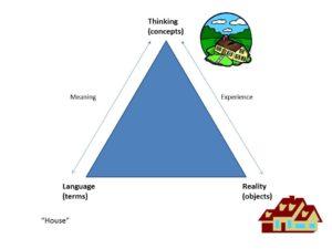 Fig 2 - Semantic Triangle