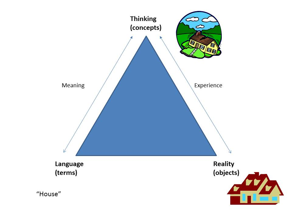 The Semantic Triangle - Worlds behind Words