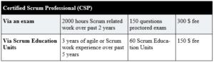 scrum tabel 2