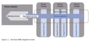 Include following image from book Figure 1.3 Overview SIAM integration model