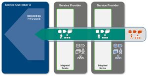 A service integrator has the responsibility to integrate multiple services into an aggregated outcome