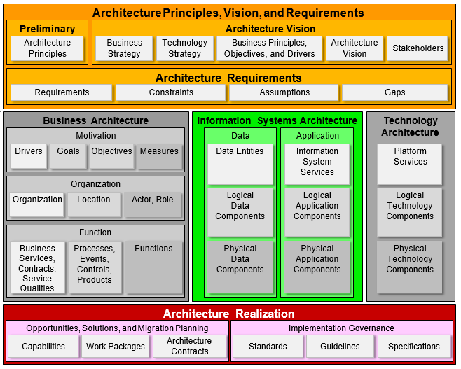 Using the togaf 9 1 framework with archimate 3 0 modeling for Togaf architecture vision template