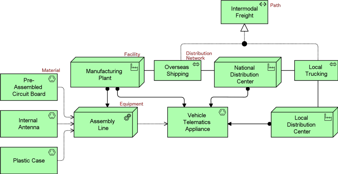 an introduction to the archimate 3 0 specification rh vanharen net ArchiMate Visual Studio ArchiMate Diagram of Business Layer