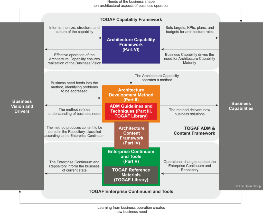 The TOGAF® Standard, Version 9.2 in 3 minutes