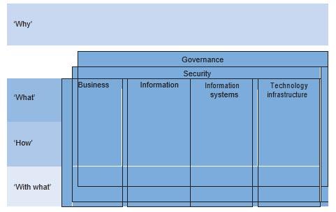 Het volledige IAF-raamwerk