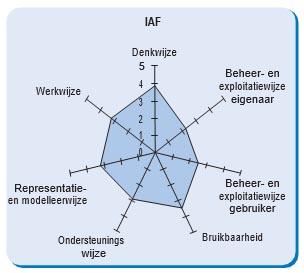 IAF gepositioneerd op het vergelijkingsmodel