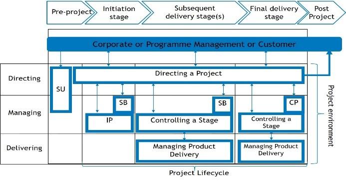 Figure: PRINCE2 process model (Source: AXELOS)