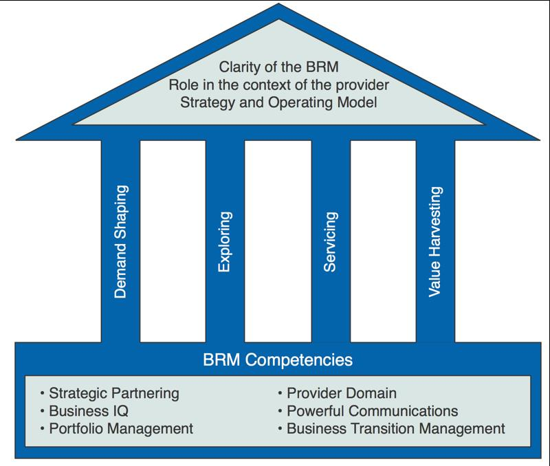 Business Relationship Management Brm In 3 Minutes