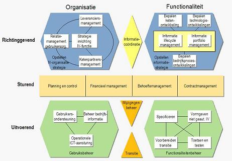 Figure: The process model of BiSL
