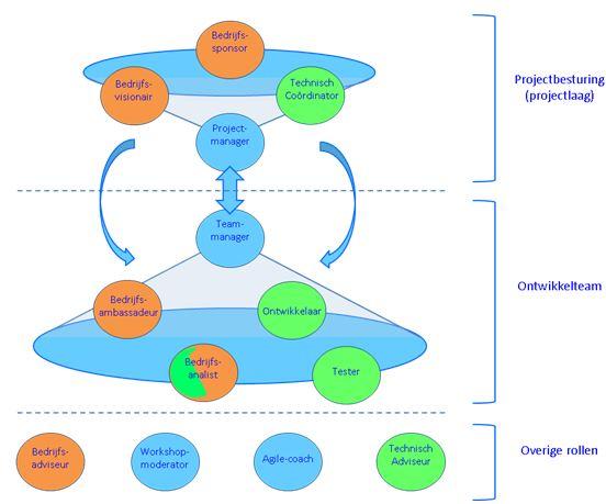 AgilePM - organisatiemodel