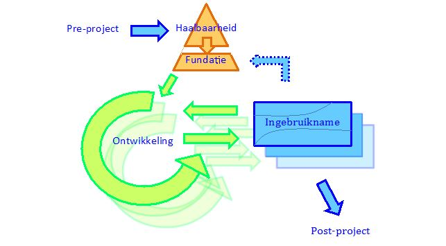 AgilePM - procesmodel