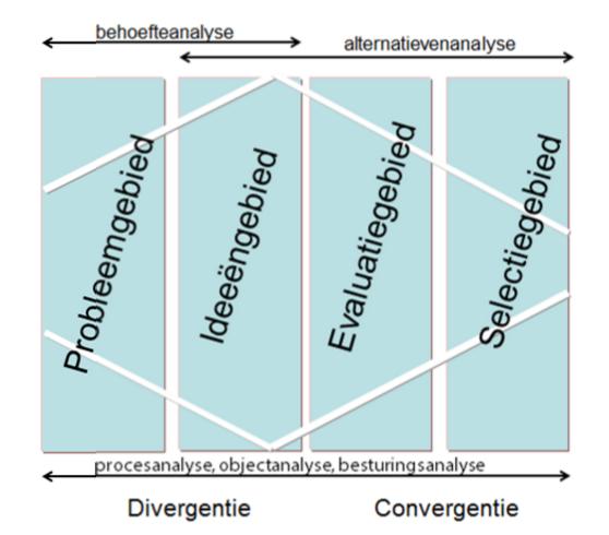 Figuur 1: Behoefteanalyse en alternatievenanalyse