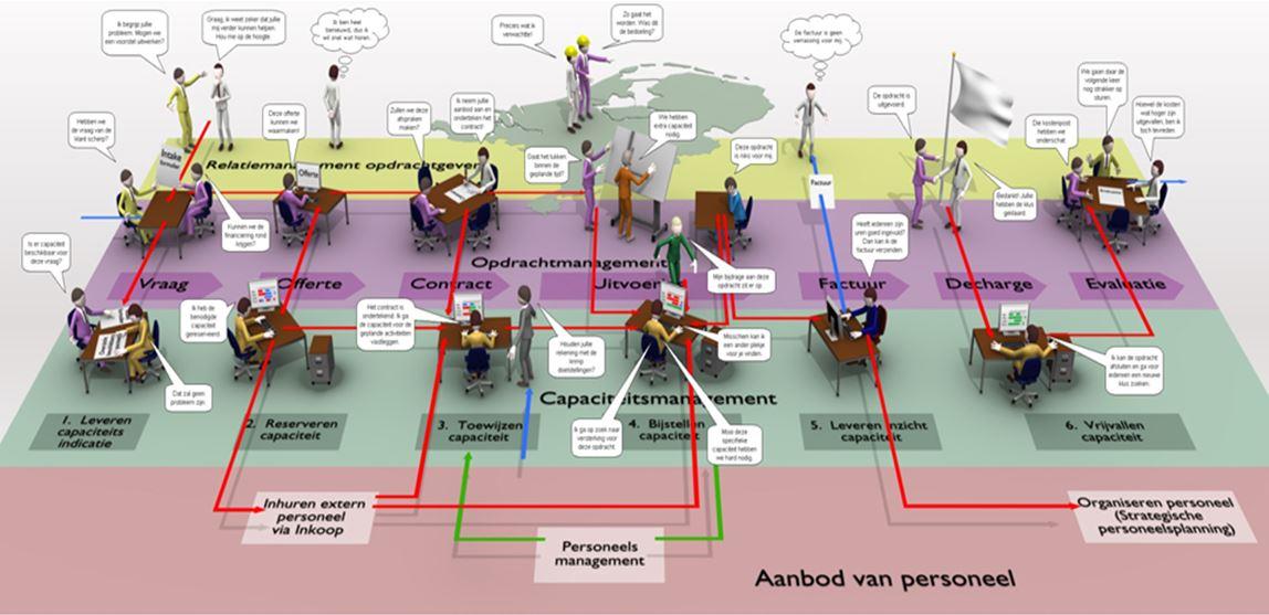 Figuur 2: Hectiek op de werkvloer om te kunnen voldoen aan de vraag van de klanten. Hoe houden we het beheersbaar? medewerkers centraal stellen