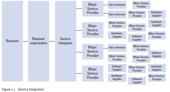 (Include following image from book: Figure 1.1 Service Integration)