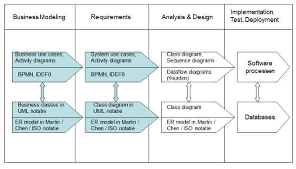 Modelleertechnieken