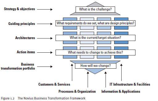 The Noviuss Business Transformation Framwork