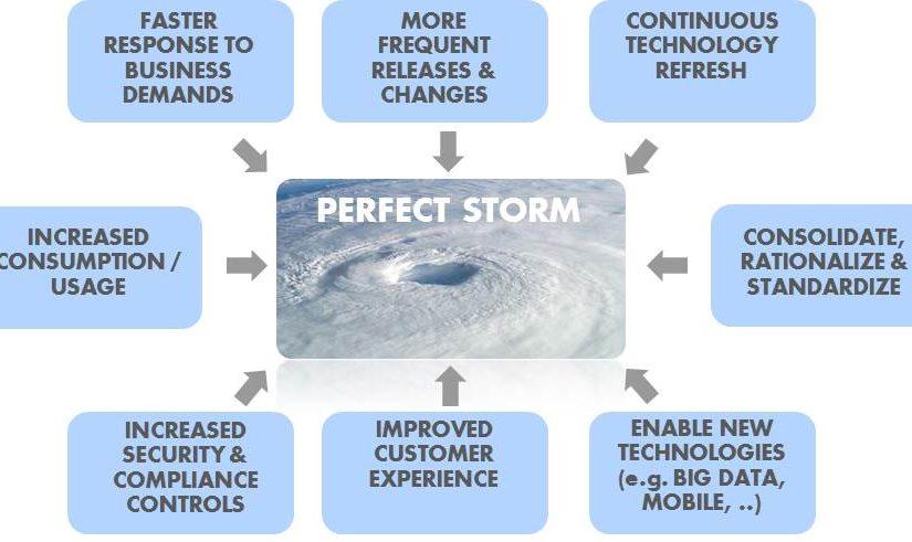 Perfect Storm IT4IT