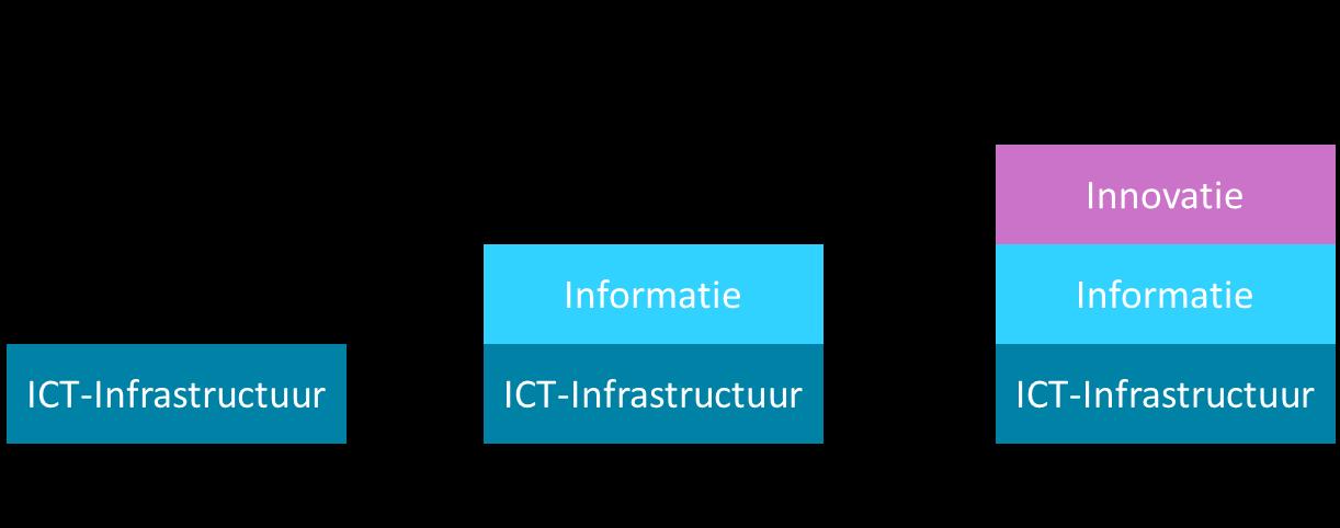 Figuur 1. Ontwikkeling van de CIO 1.0, via CIO 2.0 naar CIO 3.0