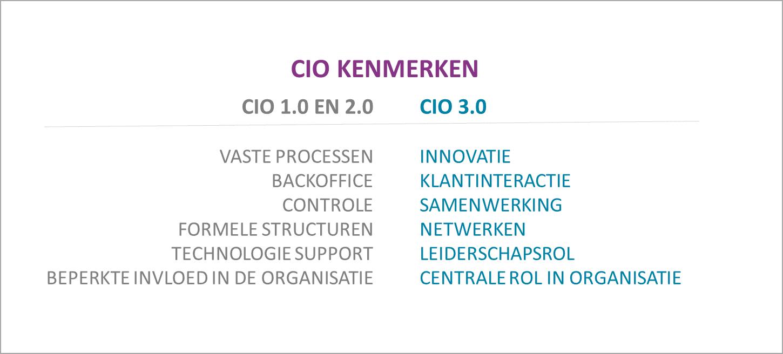 Figuur 2. De belangrijkste kenmerken van de CIO 1.0, 2.0 en CIO 3.0