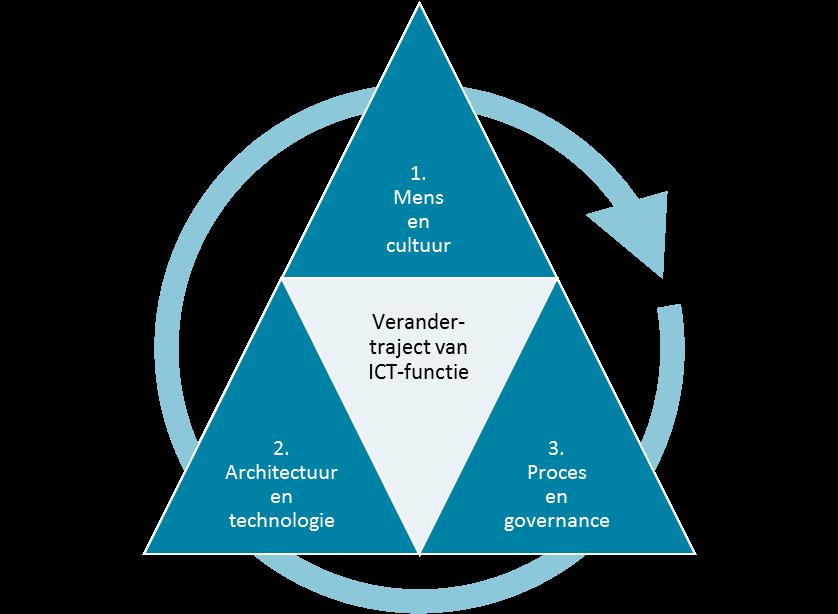 Figuur 3. Relevante en samenhangende invalshoeken bij verandering van de ICT-functie
