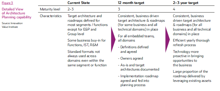 Detailed View of Architecture Planning capability