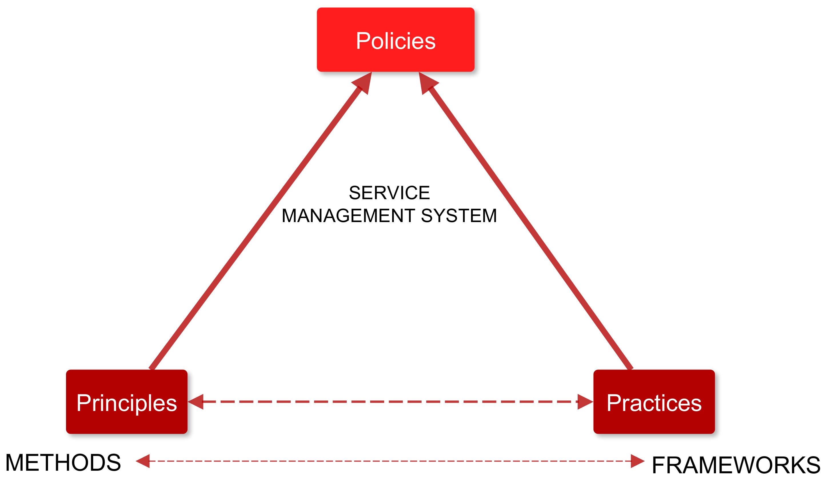 Methode, frameworks polities, ITIL?
