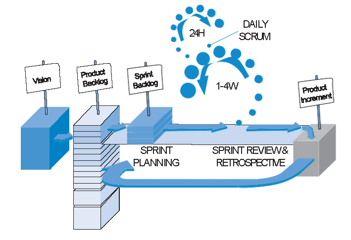 pag Scrum framework