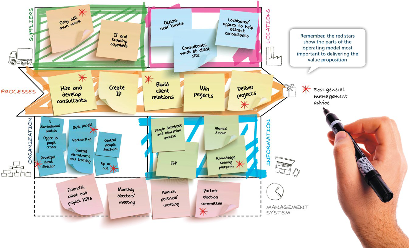 Operating model canvas in 3 minutes van haren publishing blog the operating model canvas dovetails with the business model canvas as yves pigneur author of business model generation and value proposition design accmission Image collections