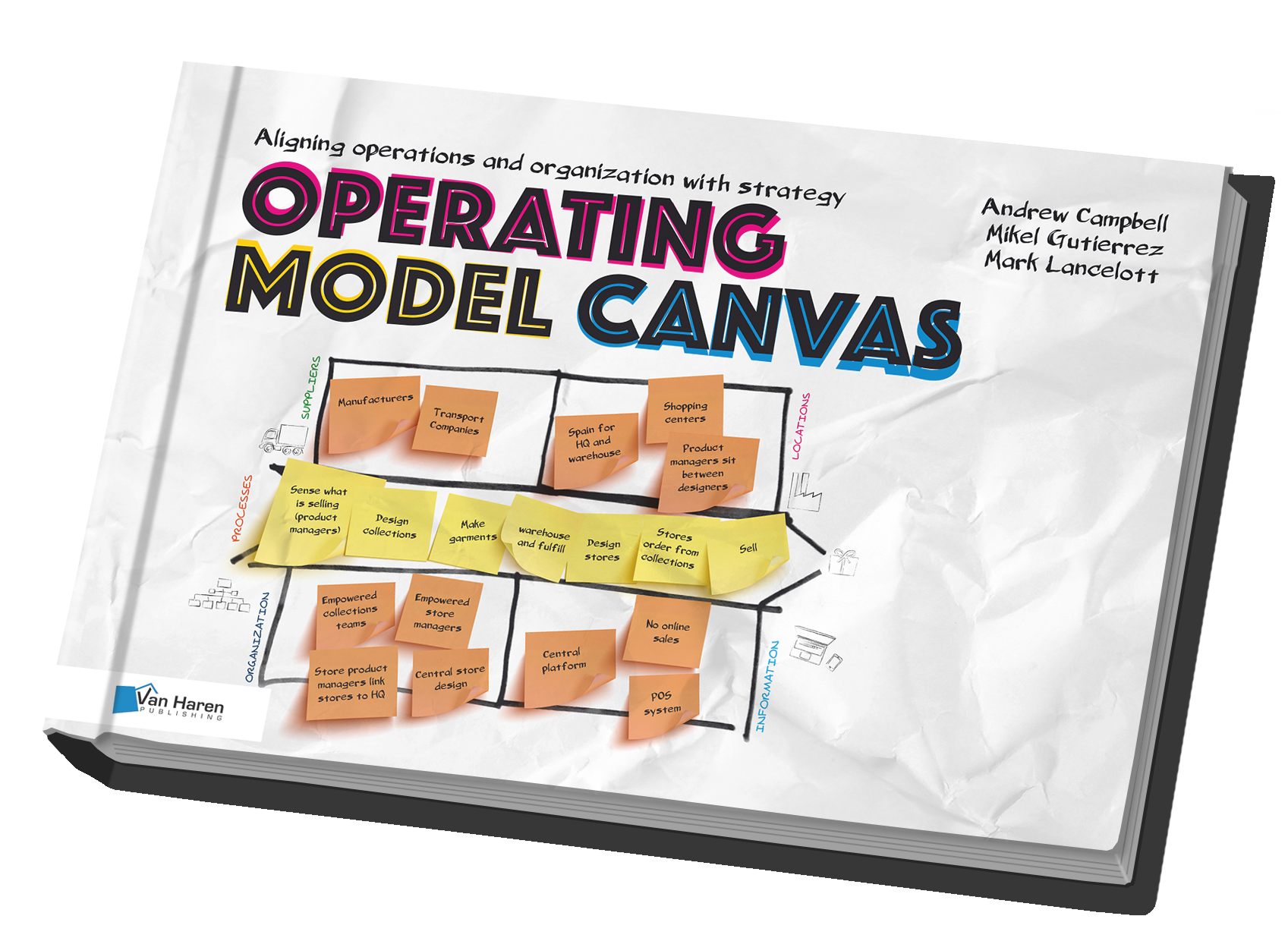 Operating Model Canvas -OMC