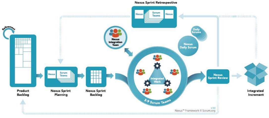 Fig. 1 Procesmodel van het Nexus-framework (bron: Scrum.org)