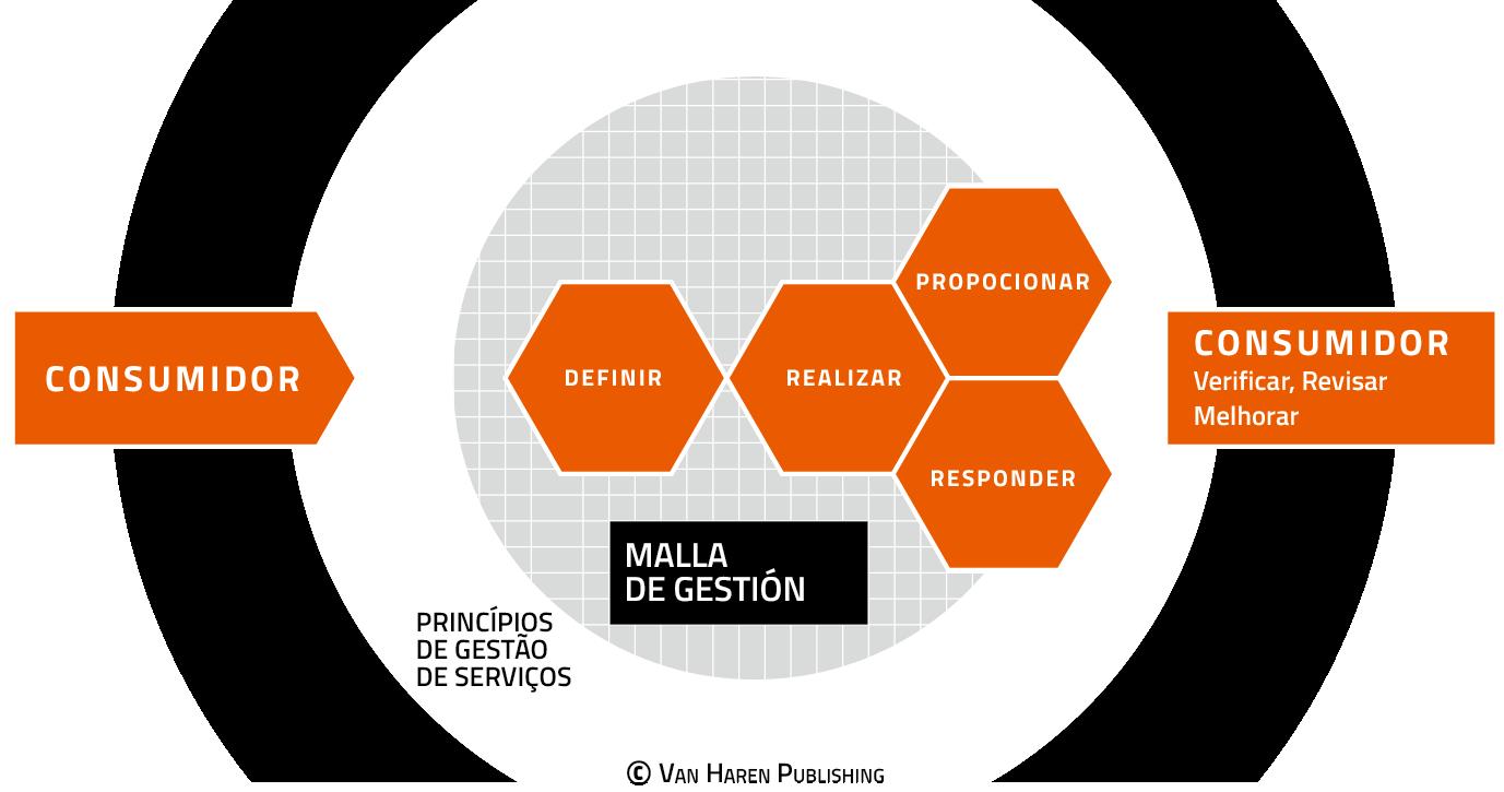 O Modelo VeriSM ™ em 3 minutos– Brazilian Portuguese