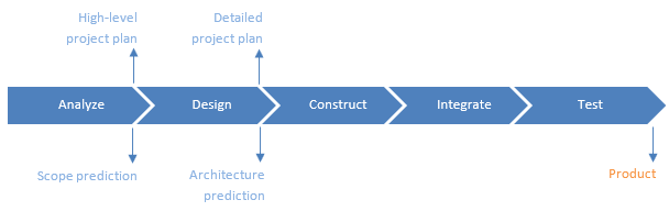 Agility Concept, a Project lifecycle - out of the Agile Scrum Hanbook
