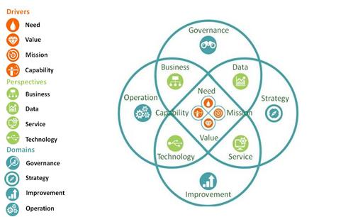 BiSL Next in uitvoering, handboek voor de uitvoerende business-informatiemanagement professional – in 3 minuten