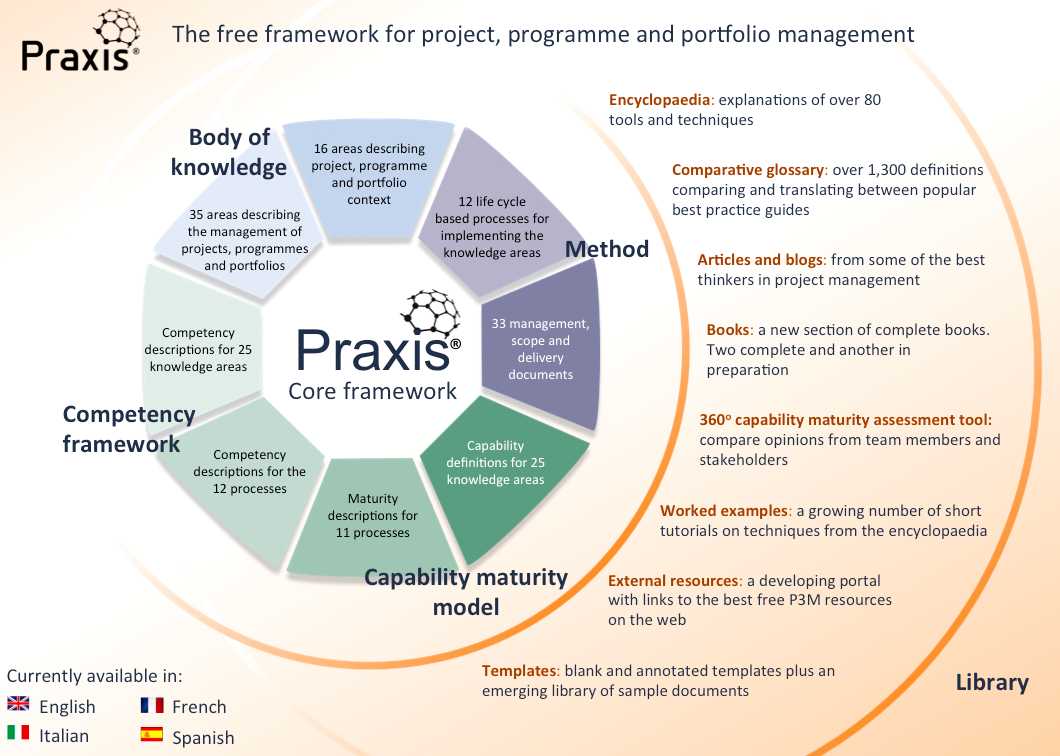 The Praxis Framework