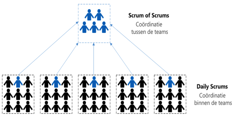 Agile Scrum in een notendop