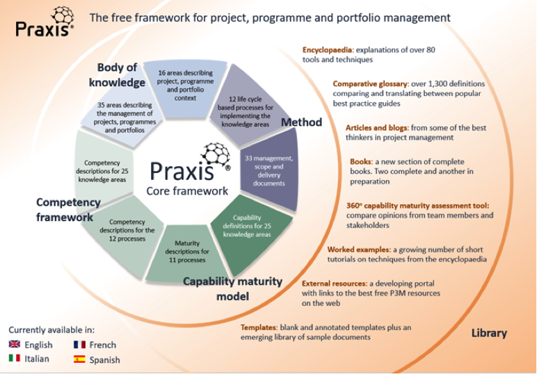 The Praxis Framework