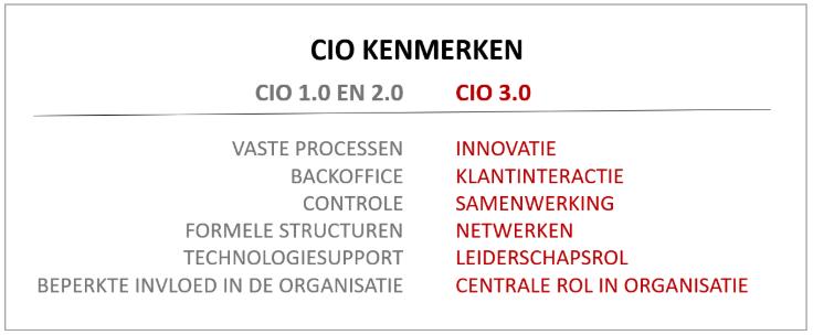 CIO 3.0 in 3 minuten