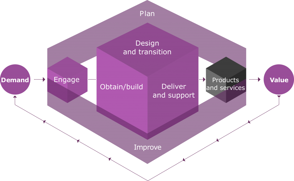 Figuur 2. The ITIL 4 service value chain