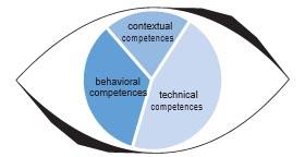 Referentiemodellen in het domein People