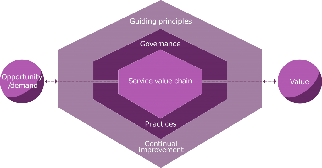 Figuur 1. The ITIL 4 service value system