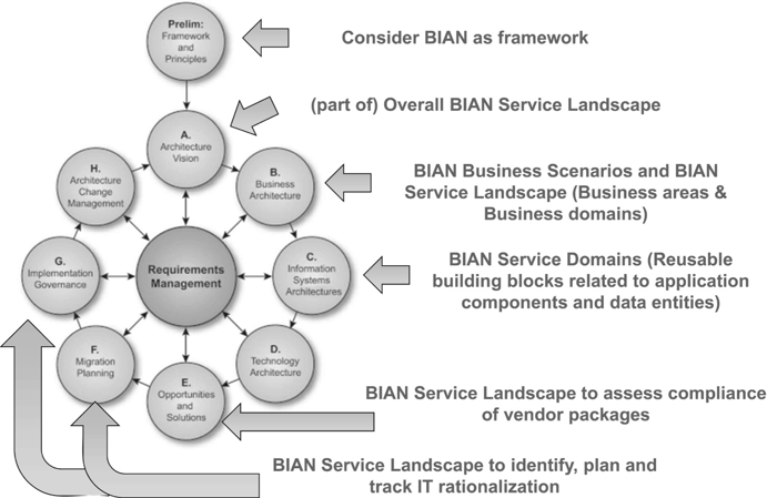 BIAN and TOGAF's ADM phases