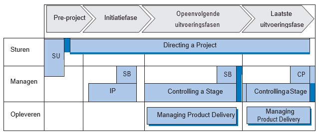 Referentiemodellen in het domein Process – PRINCE2