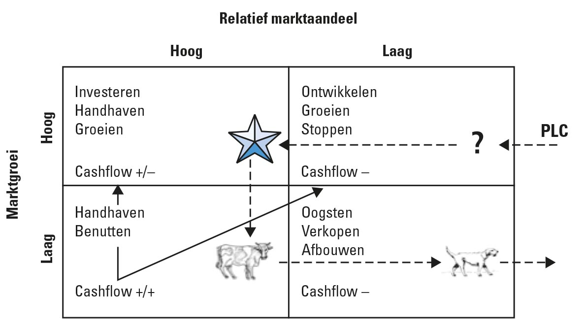 Referentiemodellen in het domein Product - BCG-matrix