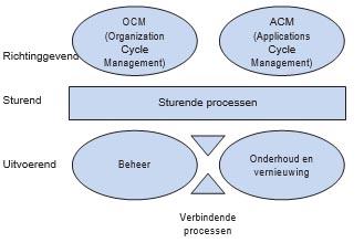 Referentiemodellen in het domein Product